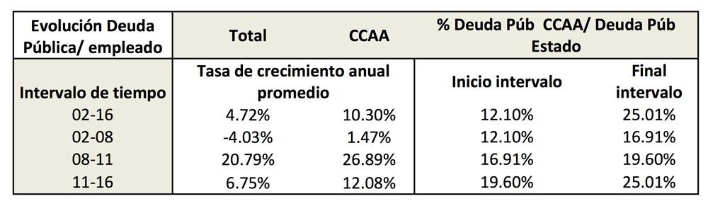 La deuda de las CCAA-7-César Nebot